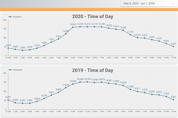 2020 time of day usage on analytics of a client site vs 2019.
