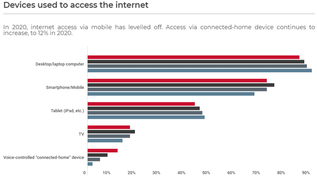Graph of 2020 devices used to access the internet in Canada.